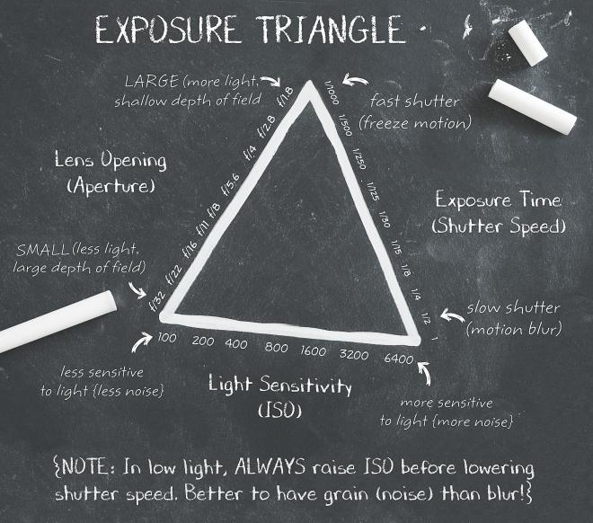 exposure-trianglenew1